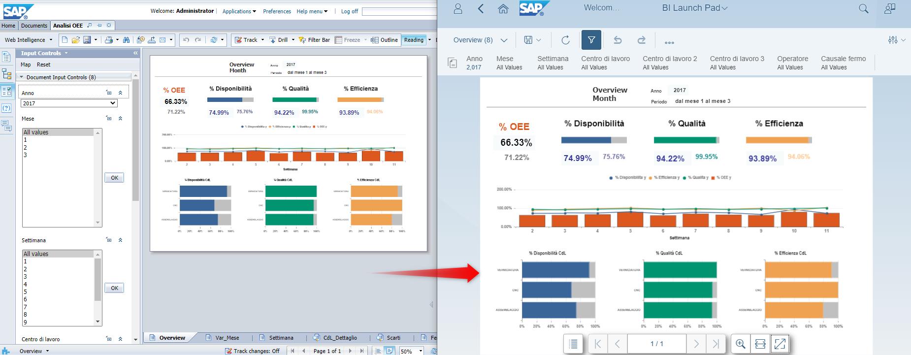 Grafica SAP 3